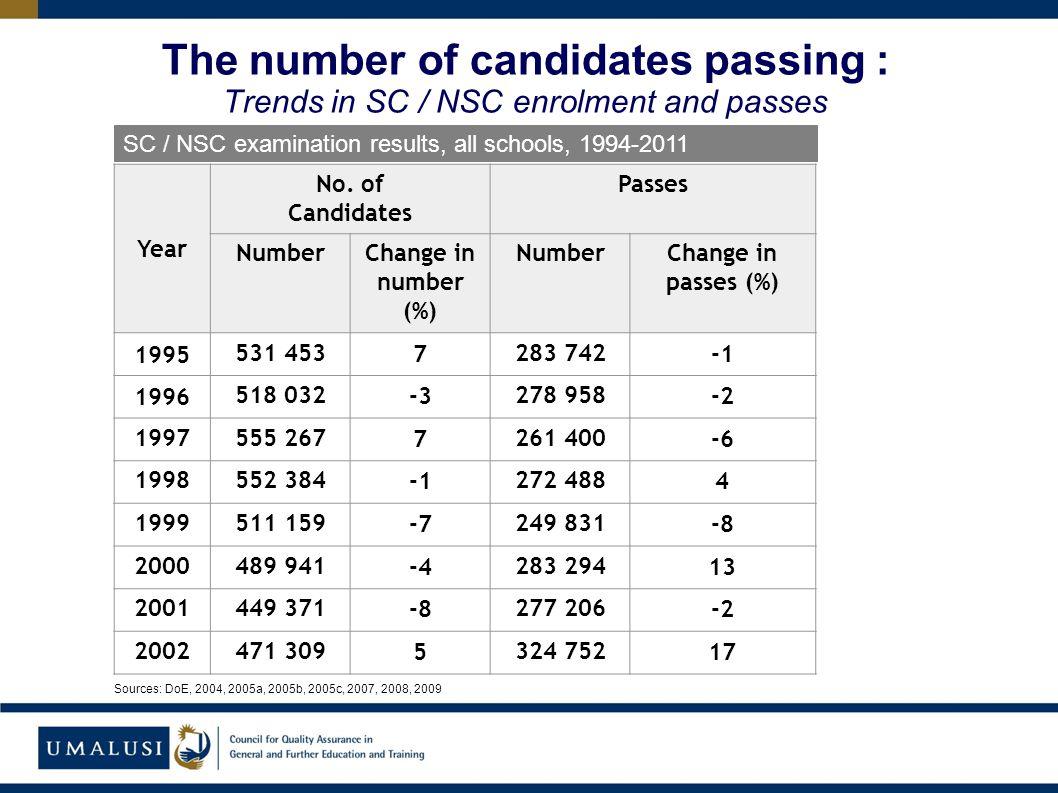 SC / NSC examination results, all schools, 1994-2011 Year No.
