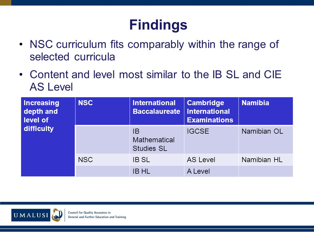 Findings NSC curriculum fits comparably within the range of selected curricula Content and level most similar to the IB SL and CIE AS Level Increasing depth and level of difficulty NSCInternational Baccalaureate Cambridge International Examinations Namibia IB Mathematical Studies SL IGCSENamibian OL NSCIB SLAS LevelNamibian HL IB HLA Level
