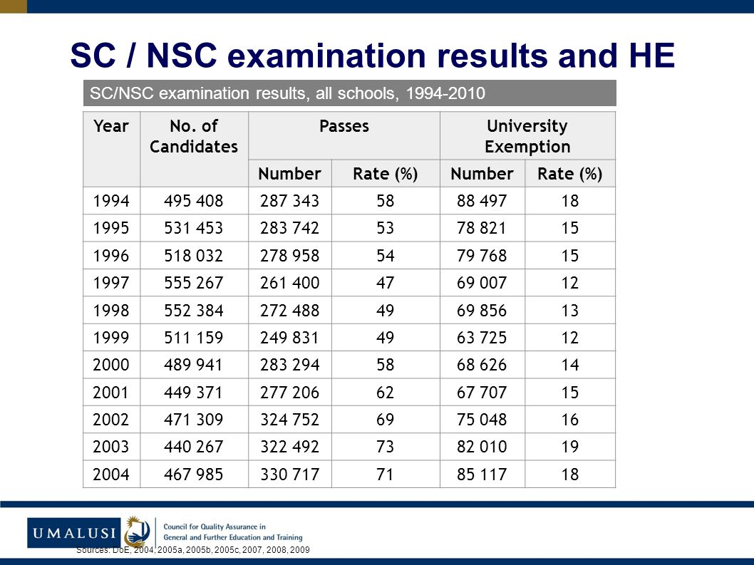 SC/NSC examination results, all schools, 1994-2010 YearNo.