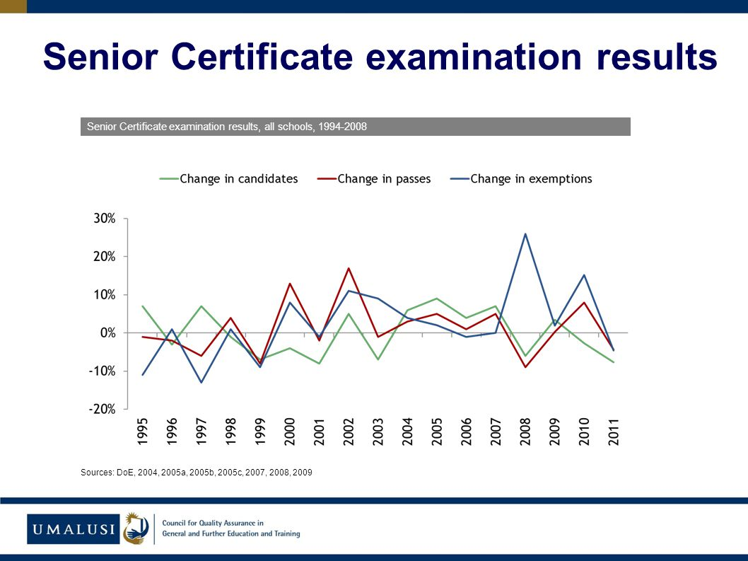Senior Certificate examination results, all schools, 1994-2008 Sources: DoE, 2004, 2005a, 2005b, 2005c, 2007, 2008, 2009 Senior Certificate examination results