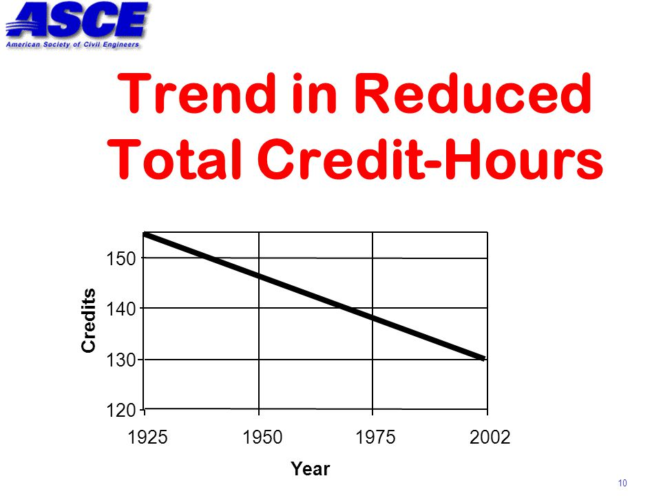 10 Trend in Reduced Total Credit-Hours 120 130 140 150 1925195019752002 Year Credits