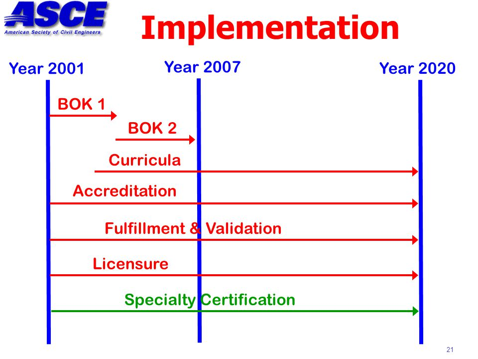 21 Implementation Year 2001 Year 2020 BOK 1 Accreditation Licensure Specialty Certification Curricula Fulfillment & Validation Year 2007 BOK 2