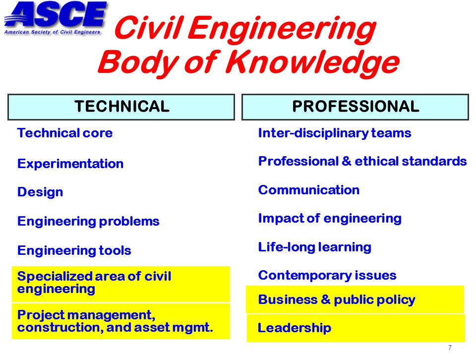 7 Technical core Life-long learning Engineering tools Communication Contemporary issues Professional & ethical standards Impact of engineering Experimentation Design Inter-disciplinary teams Engineering problems Civil Engineering Body of Knowledge Specialized area of civil engineering Project management, construction, and asset mgmt.