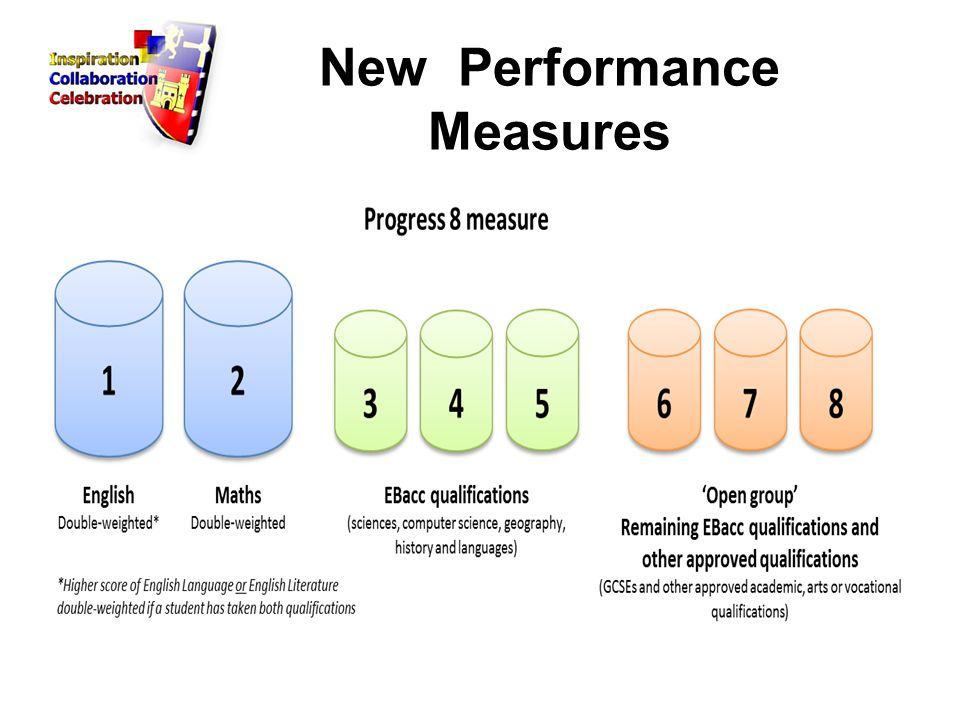 New Performance Measures