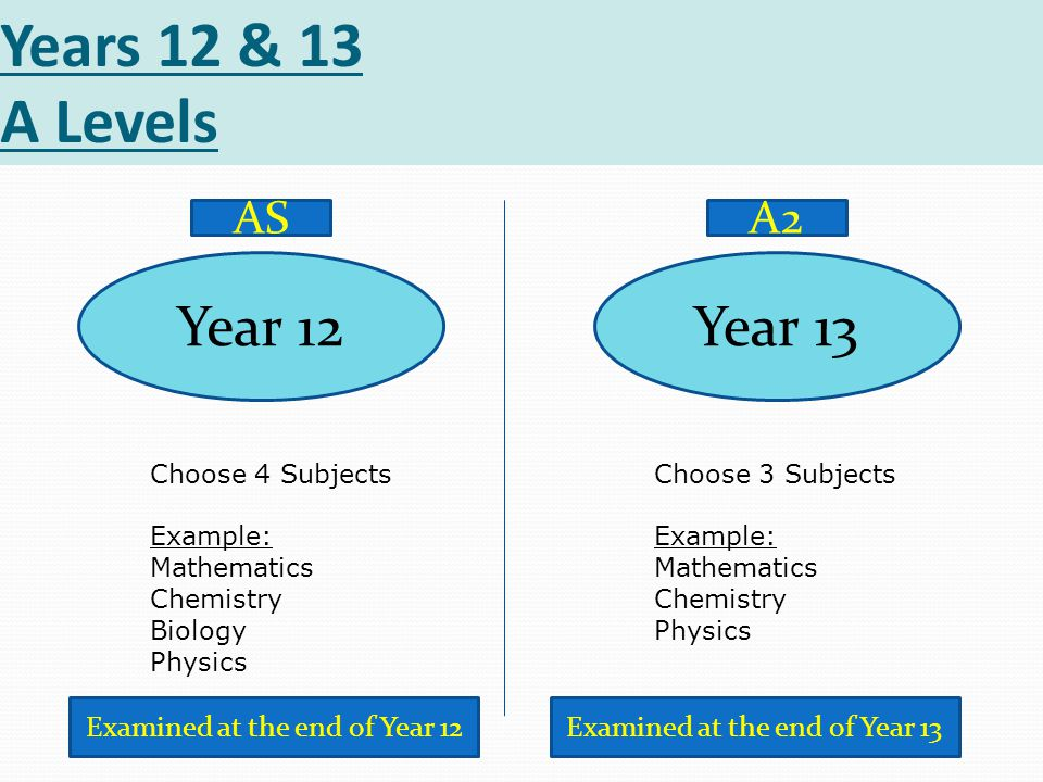 Years 12 & 13 A Levels Year 12 Choose 4 Subjects Example: Mathematics Chemistry Biology Physics Choose 3 Subjects Example: Mathematics Chemistry Physics Year 13 ASA2 Examined at the end of Year 12Examined at the end of Year 13