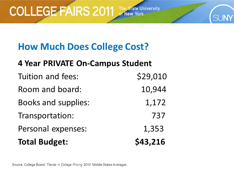 How Much Does SUNY Cost.