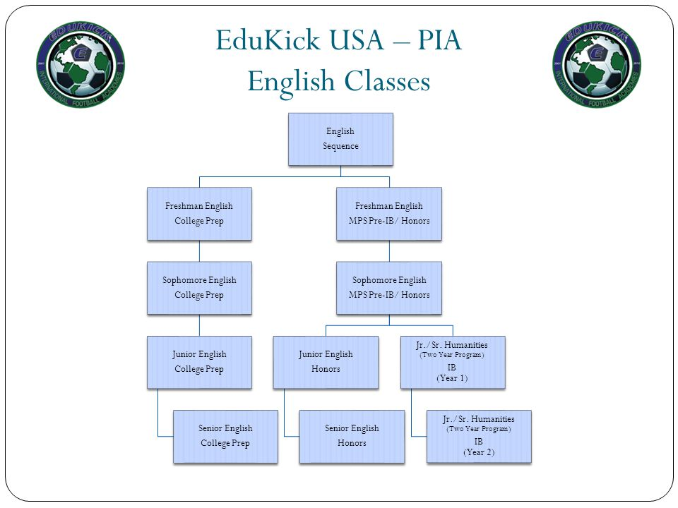 EduKick USA – PIA English Classes English Sequence Freshman English College Prep Sophomore English College Prep Junior English College Prep Senior Eng