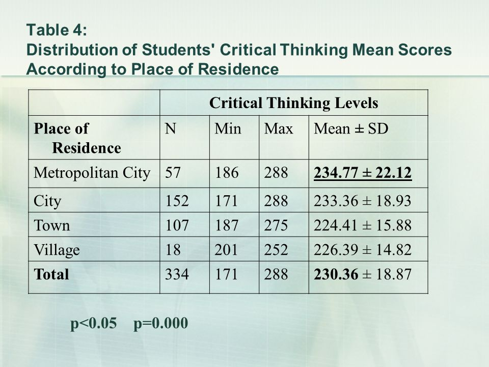 Table 4: Distribution of Students Critical Thinking Mean Scores According to Place of Residence Critical Thinking Levels Place of Residence NMinMaxMean ± SD Metropolitan City57186288234.77 ± 22.12 City152171288233.36 ± 18.93 Town107187275224.41 ± 15.88 Village18201252226.39 ± 14.82 Total334171288230.36 ± 18.87 p<0.05 p=0.000