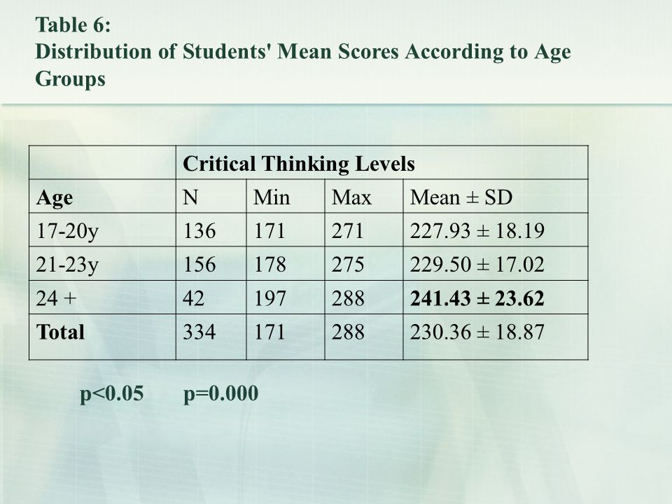 Critical Thinking Levels AgeNMinMaxMean ± SD 17-20y136171271227.93 ± 18.19 21-23y156178275229.50 ± 17.02 24 +42197288241.43 ± 23.62 Total334171288230.36 ± 18.87 Table 6: Distribution of Students Mean Scores According to Age Groups p<0.05 p=0.000