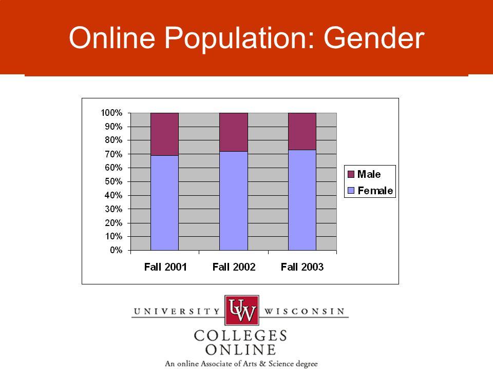 Online Population Online Population: Gender