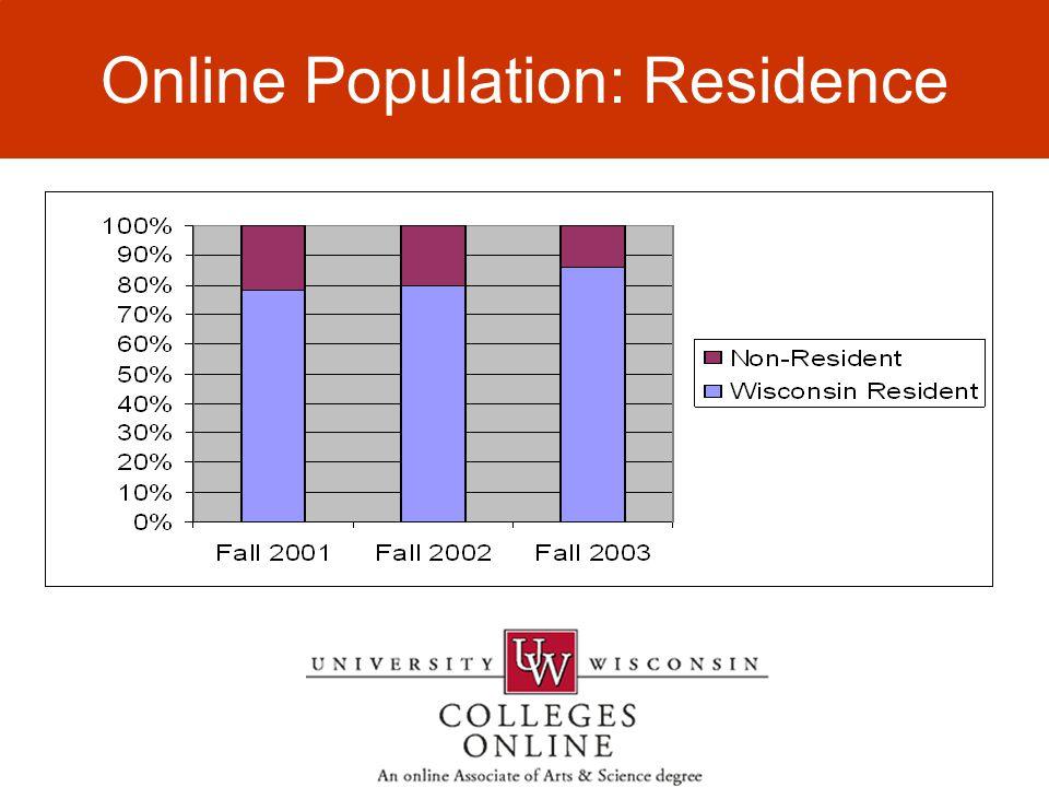 Online Population Online Population: Residence