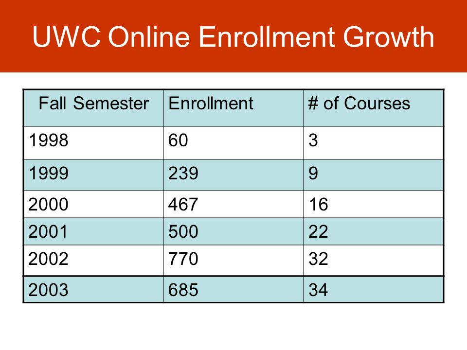UWC Online Enrollment Growth Fall SemesterEnrollment# of Courses 1998603 19992399 200046716 200150022 200277032 200368534