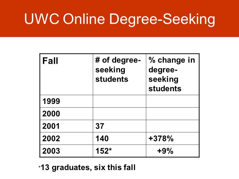 UWC Online Degree-Seeking Fall # of degree- seeking students % change in degree- seeking students 1999 2000 200137 2002140+378% 2003152* +9% * 13 graduates, six this fall