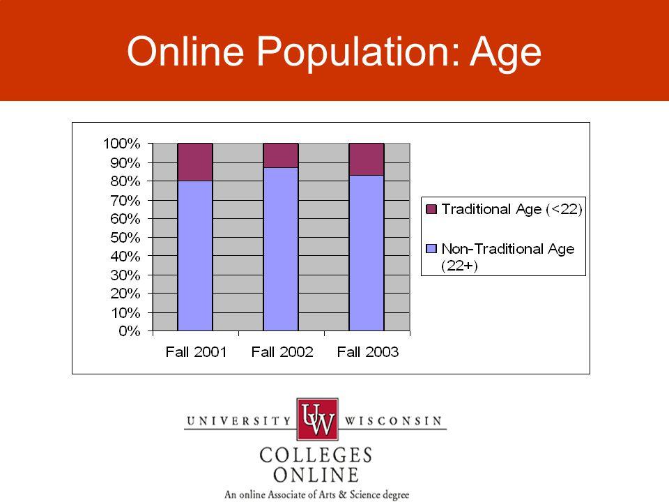 Online Population: Age