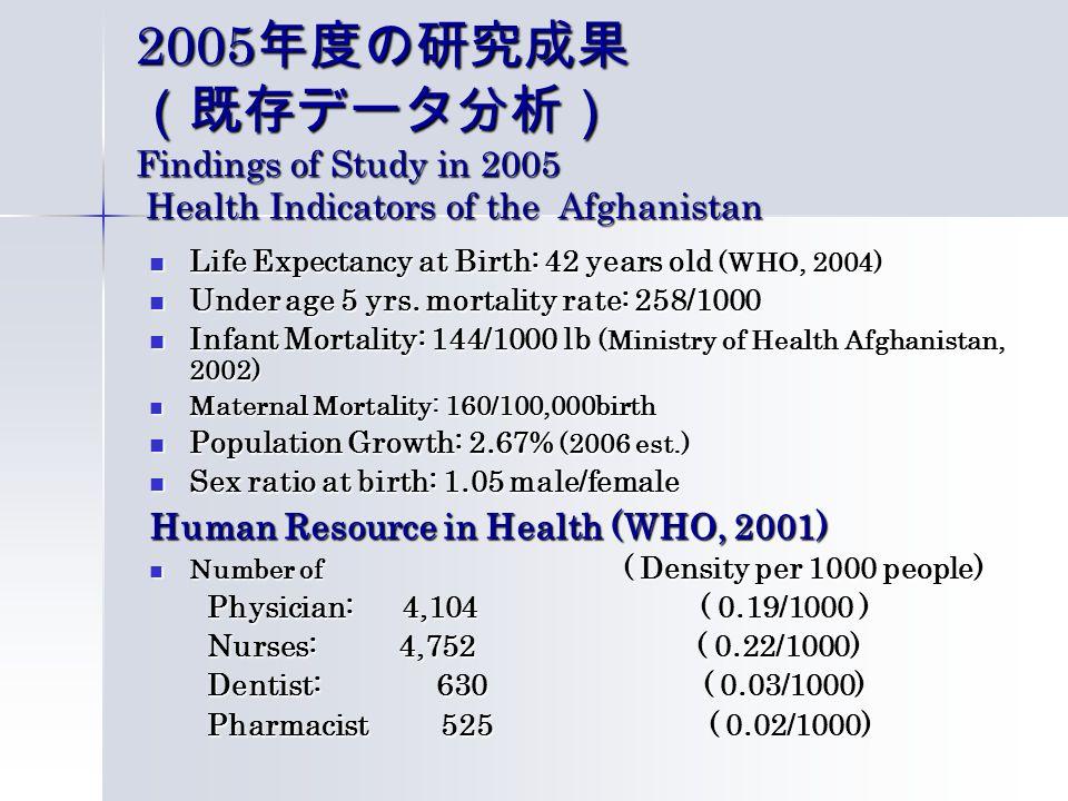 2005 年度の研究成果 (既存データ分析) Findings of Study in 2005 Health Indicators of the Afghanistan Life Expectancy at Birth: 42 years old (WHO, 2004) Life Expectancy at Birth: 42 years old (WHO, 2004) Under age 5 yrs.
