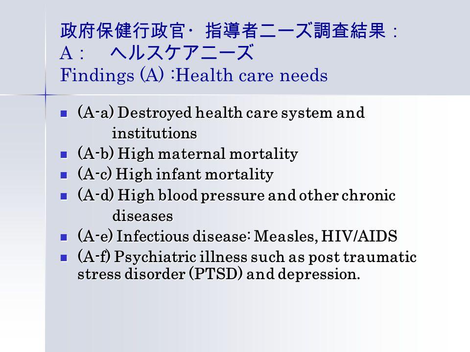 政府保健行政官・指導者ニーズ調査結果: A : ヘルスケアニーズ Findings (A) :Health care needs (A-a) Destroyed health care system and (A-a) Destroyed health care system and institutions institutions (A-b) High maternal mortality (A-b) High maternal mortality (A-c) High infant mortality (A-c) High infant mortality (A-d) High blood pressure and other chronic (A-d) High blood pressure and other chronic diseases diseases (A-e) Infectious disease: Measles, HIV/AIDS (A-e) Infectious disease: Measles, HIV/AIDS (A-f) Psychiatric illness such as post traumatic stress disorder (PTSD) and depression.