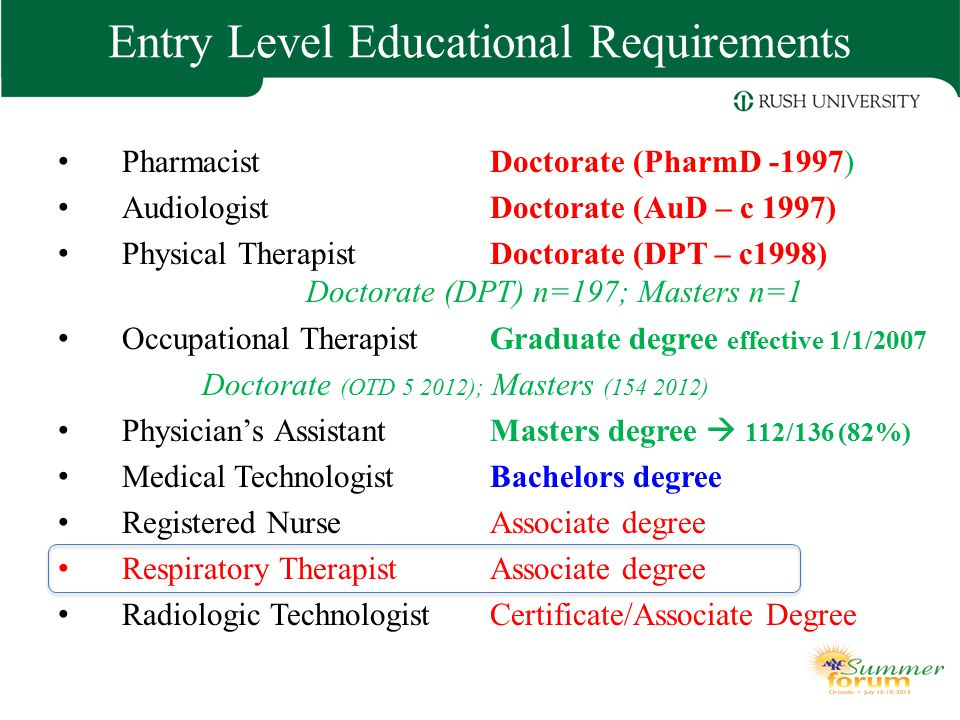 Entry Level Educational Requirements Pharmacist Doctorate (PharmD -1997) Audiologist Doctorate (AuD – c 1997) Physical Therapist Doctorate (DPT – c199