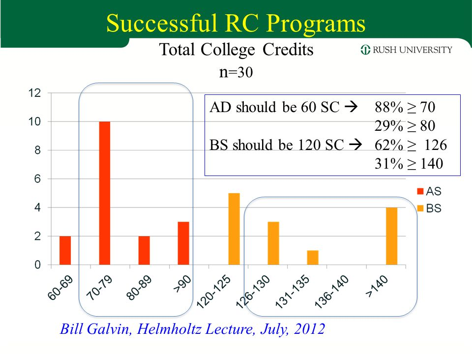 Successful RC Programs Total College Credits n =30 Bill Galvin, Helmholtz Lecture, July, 2012 AD should be 60 SC  88% ≥ 70 29% ≥ 80 BS should be 120