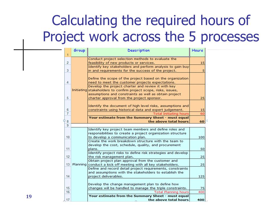 Calculating the required hours of Project work across the 5 processes 19