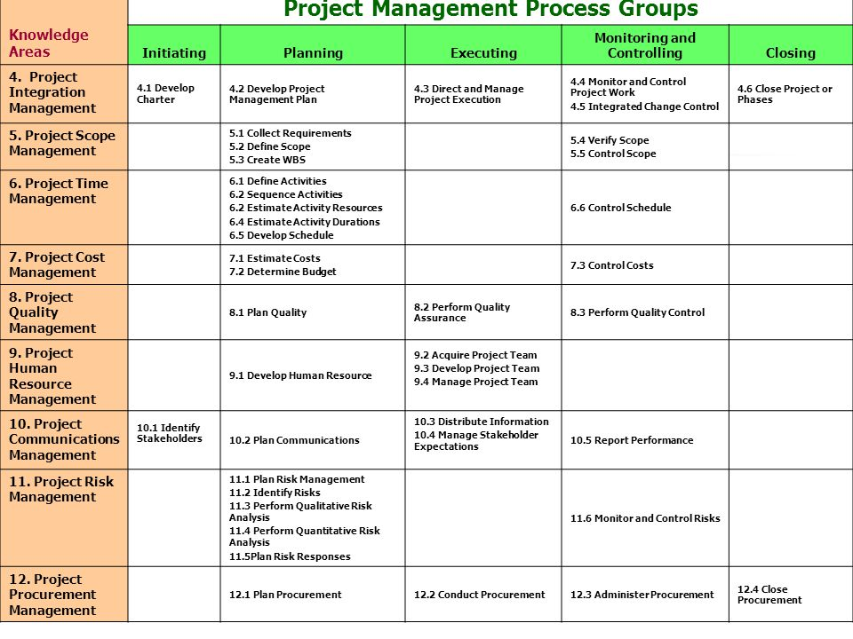 Knowledge Areas Project Management Process Groups InitiatingPlanningExecuting Monitoring and ControllingClosing 4.