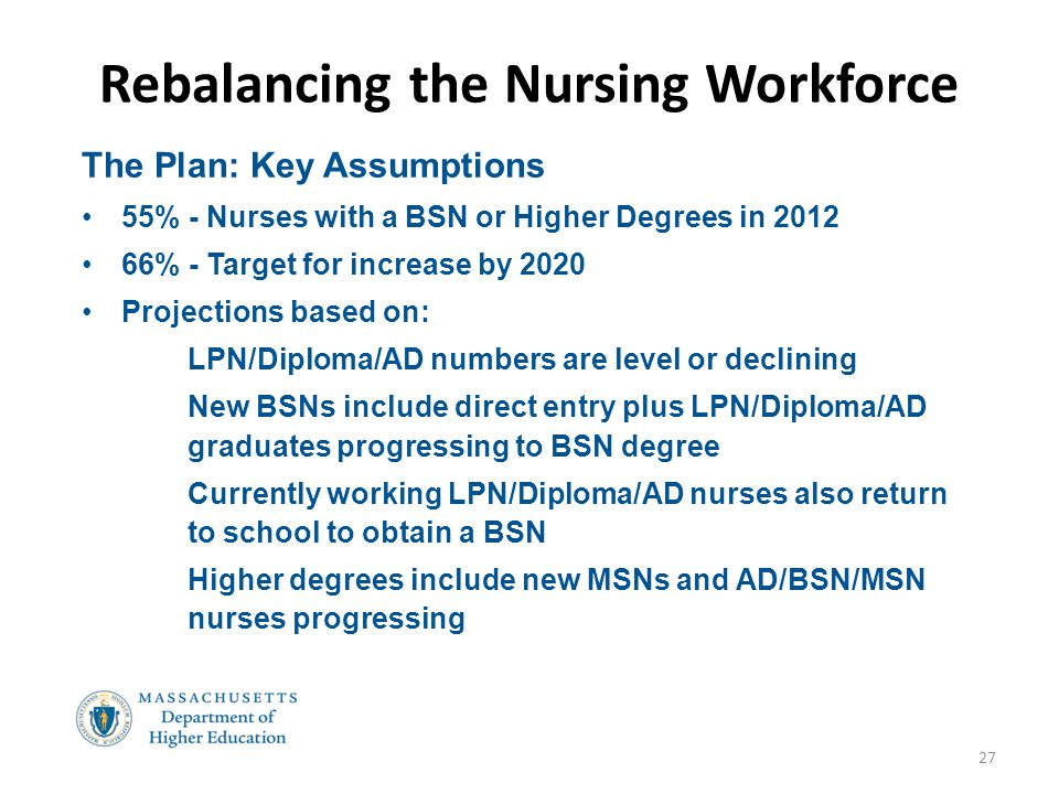 Rebalancing the Nursing Workforce 27 The Plan: Key Assumptions 55% - Nurses with a BSN or Higher Degrees in 2012 66% - Target for increase by 2020 Pro