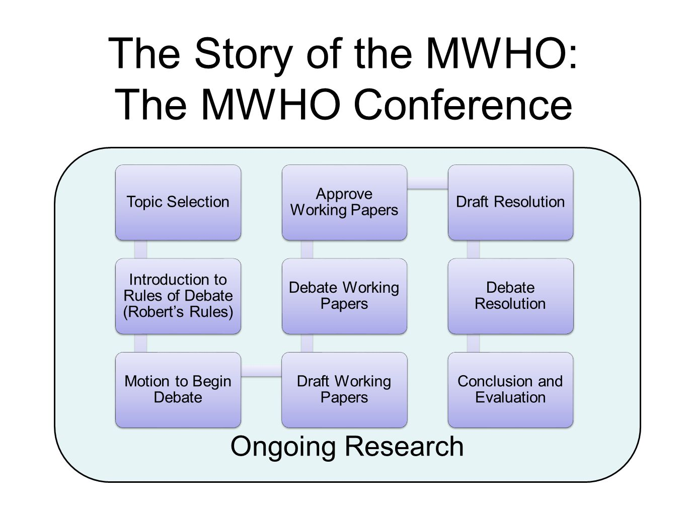 The Story of the MWHO: The MWHO Conference Ongoing Research Topic Selection Introduction to Rules of Debate (Robert's Rules) Motion to Begin Debate Draft Working Papers Debate Working Papers Approve Working Papers Draft Resolution Debate Resolution Conclusion and Evaluation