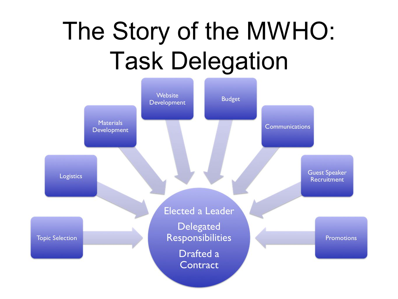 The Story of the MWHO: Task Delegation