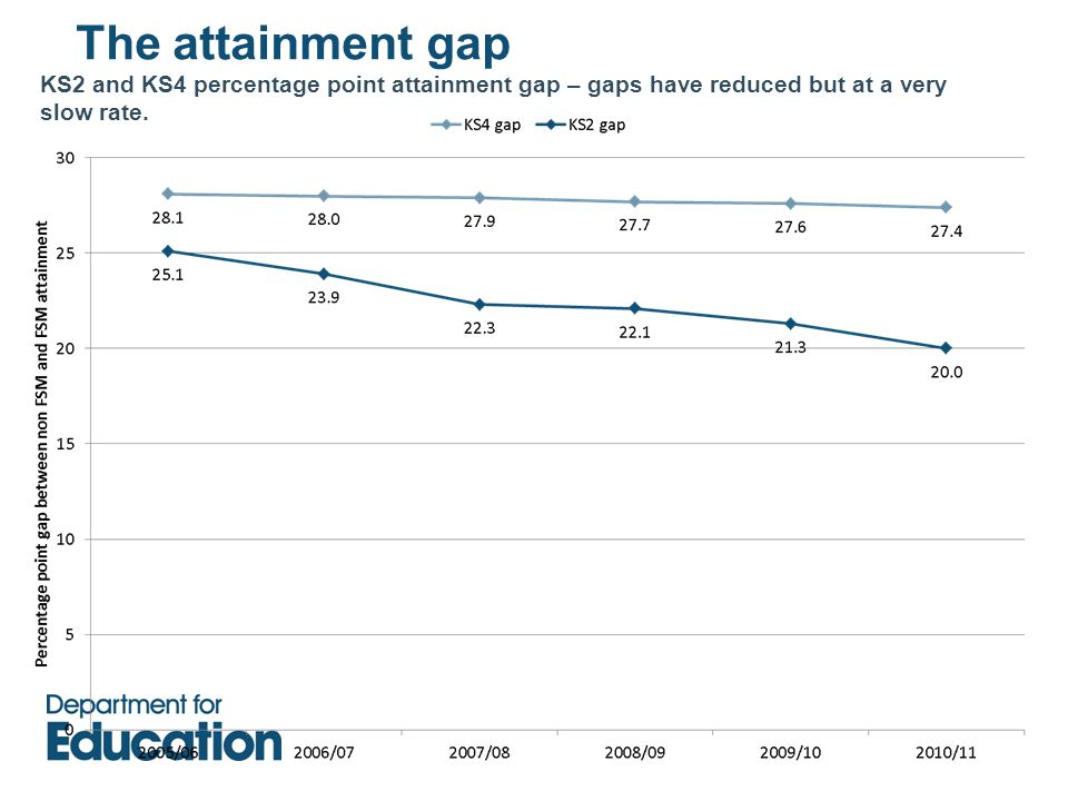 KS2 and KS4 percentage point attainment gap – gaps have reduced but at a very slow rate.