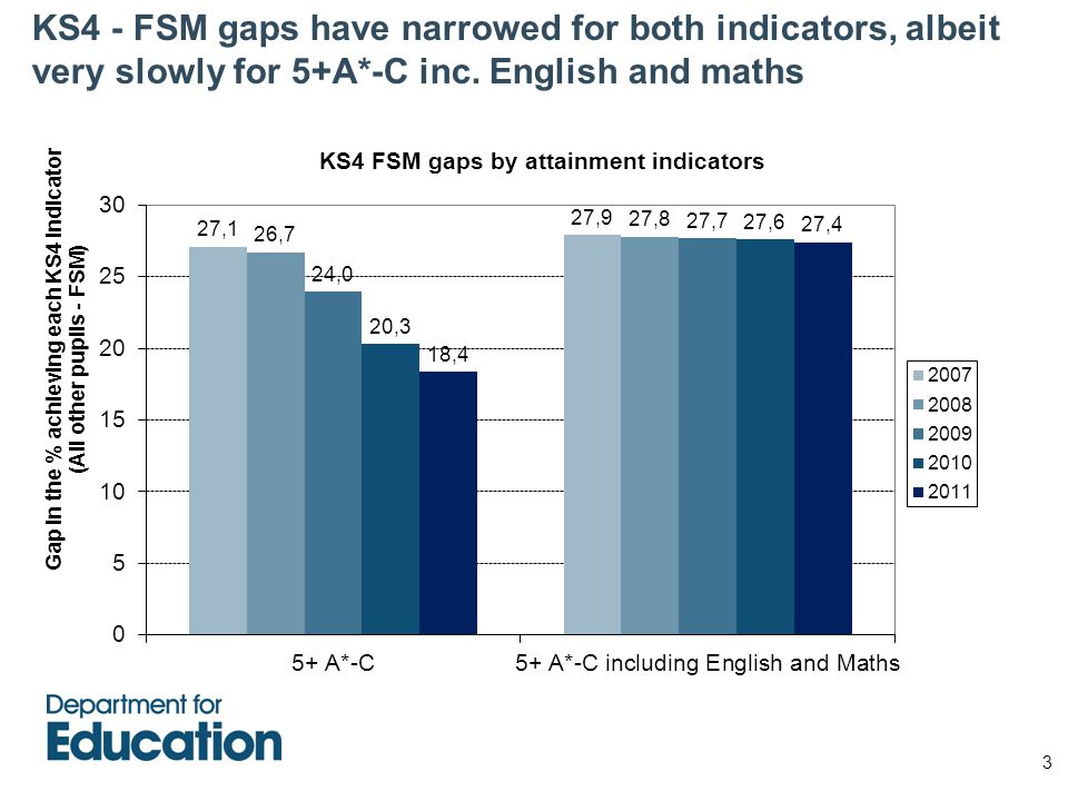 KS4 - FSM gaps have narrowed for both indicators, albeit very slowly for 5+A*-C inc.