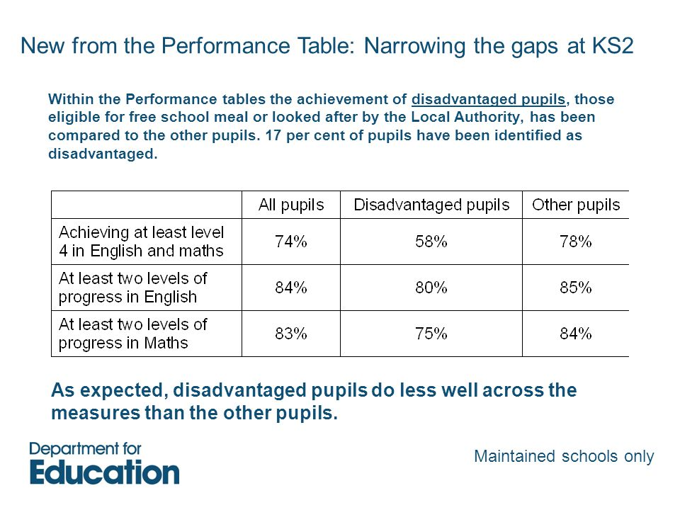 New from the Performance Table: Narrowing the gaps at KS2 Within the Performance tables the achievement of disadvantaged pupils, those eligible for free school meal or looked after by the Local Authority, has been compared to the other pupils.