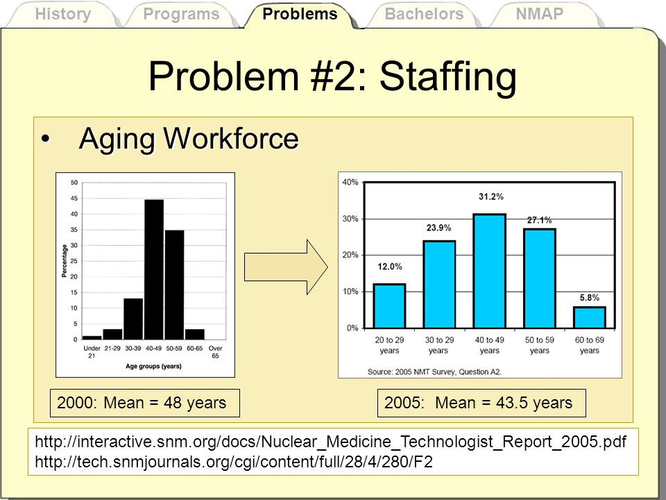 Problem #2: Staffing Aging WorkforceAging Workforce http://interactive.snm.org/docs/Nuclear_Medicine_Technologist_Report_2005.pdf http://tech.snmjournals.org/cgi/content/full/28/4/280/F2 2000: Mean = 48 years2005: Mean = 43.5 years History Programs Problems Bachelors NMAP