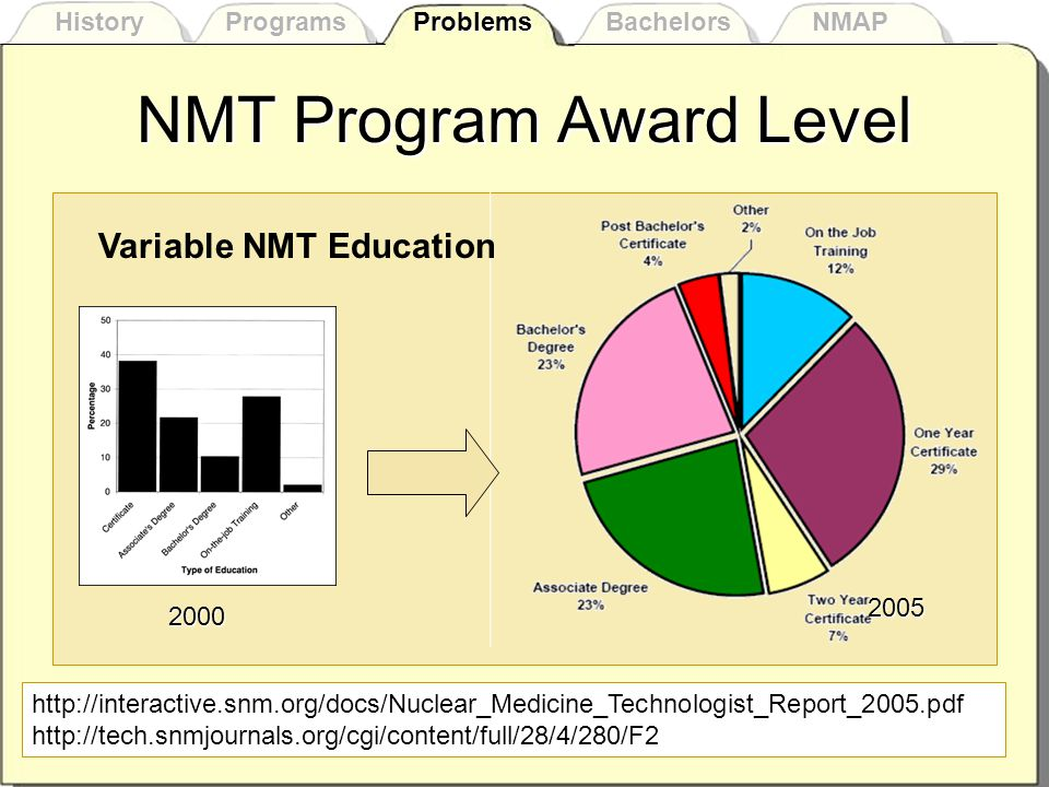 Variable Education (continued)  Many NMT possess a degree upon entry –2005 NM Technologist (Overall Education) Findings from a 2005 SNM Survey of Nuclear Medicine Technologists History Programs Problems Bachelors NMAP