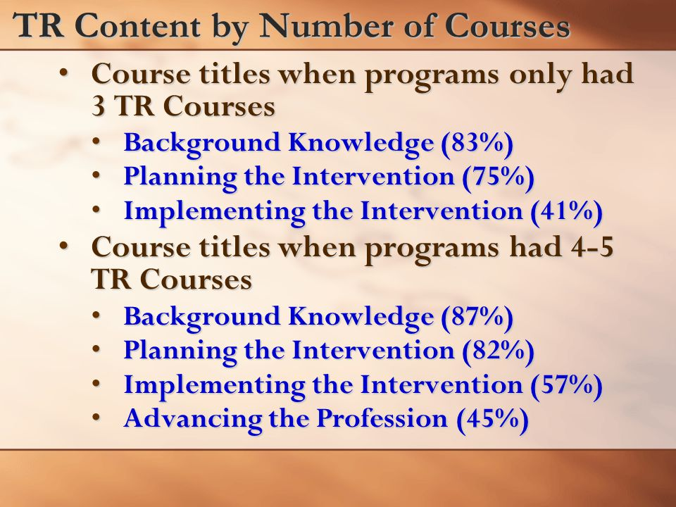 TR Content by Number of Courses Course titles when programs only had 3 TR CoursesCourse titles when programs only had 3 TR Courses Background Knowledge (83%)Background Knowledge (83%) Planning the Intervention (75%)Planning the Intervention (75%) Implementing the Intervention (41%)Implementing the Intervention (41%) Course titles when programs had 4-5 TR CoursesCourse titles when programs had 4-5 TR Courses Background Knowledge (87%)Background Knowledge (87%) Planning the Intervention (82%)Planning the Intervention (82%) Implementing the Intervention (57%)Implementing the Intervention (57%) Advancing the Profession (45%)Advancing the Profession (45%)