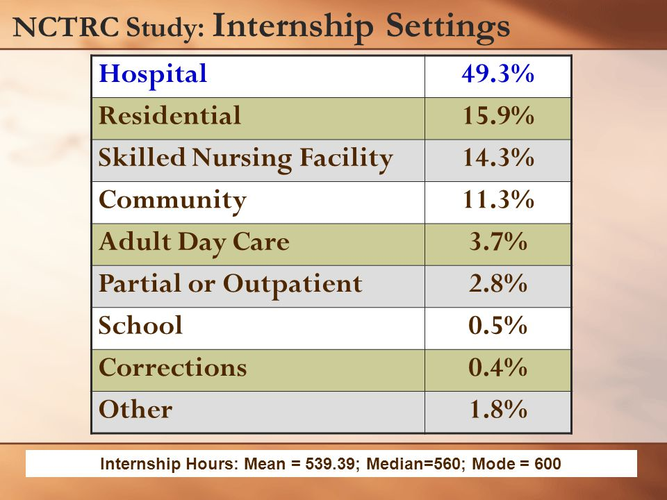 NCTRC Study: Internship Settings Hospital49.3% Residential15.9% Skilled Nursing Facility14.3% Community11.3% Adult Day Care3.7% Partial or Outpatient2.8% School0.5% Corrections0.4% Other1.8% Internship Hours: Mean = 539.39; Median=560; Mode = 600