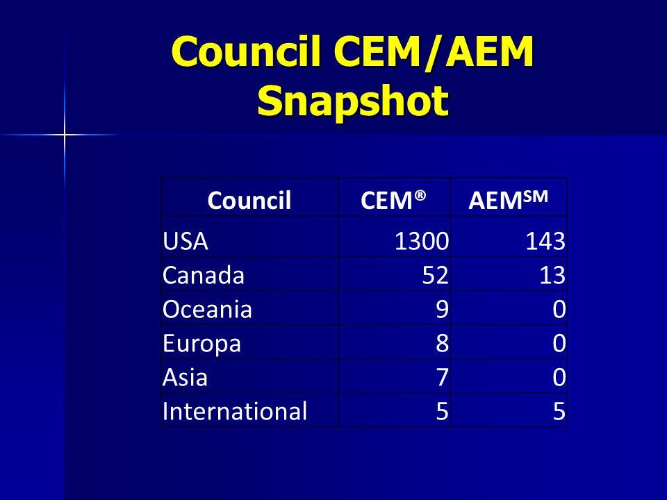 Council CEM/AEM Snapshot CouncilCEM®AEM SM USA1300143 Canada5213 Oceania90 Europa80 Asia70 International55