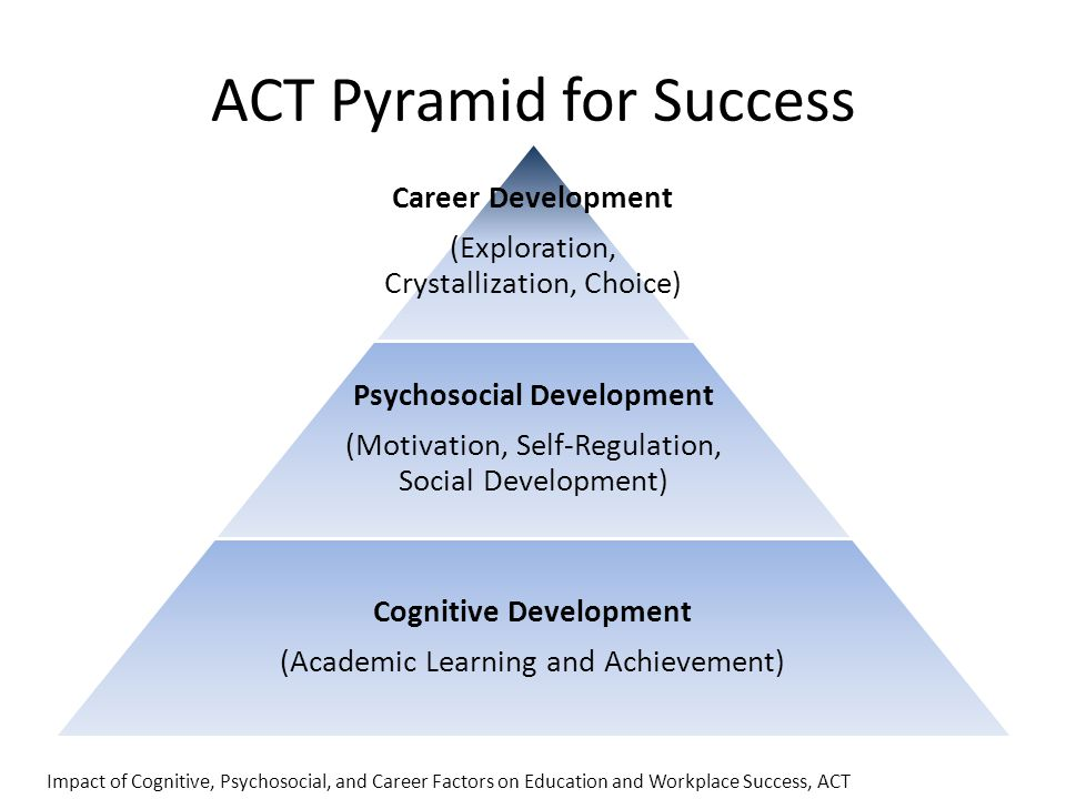 ACT Pyramid for Success Impact of Cognitive, Psychosocial, and Career Factors on Education and Workplace Success, ACT Career Development (Exploration, Crystallization, Choice) Psychosocial Development (Motivation, Self-Regulation, Social Development) Cognitive Development (Academic Learning and Achievement)