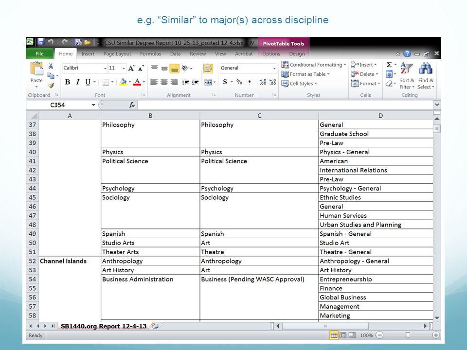 e.g. Similar to major(s) across discipline