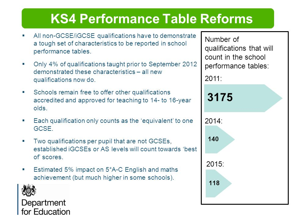 KS4 Performance Table Reforms  All non-GCSE/iGCSE qualifications have to demonstrate a tough set of characteristics to be reported in school performa