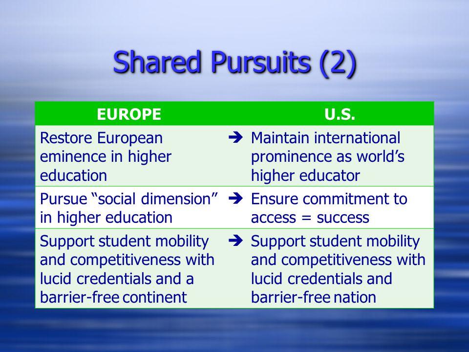 "Shared Pursuits (2) EUROPEU.S. Restore European eminence in higher education  Maintain international prominence as world's higher educator Pursue ""so"