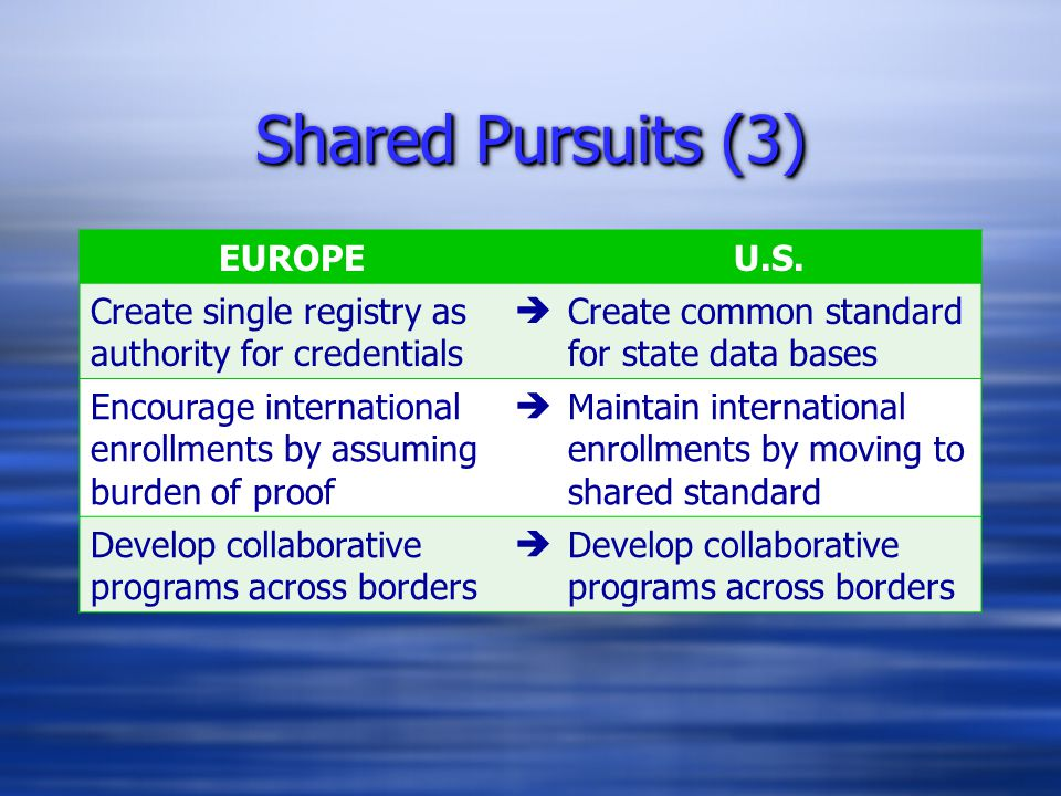 Shared Pursuits (3) EUROPEU.S. Create single registry as authority for credentials  Create common standard for state data bases Encourage internation