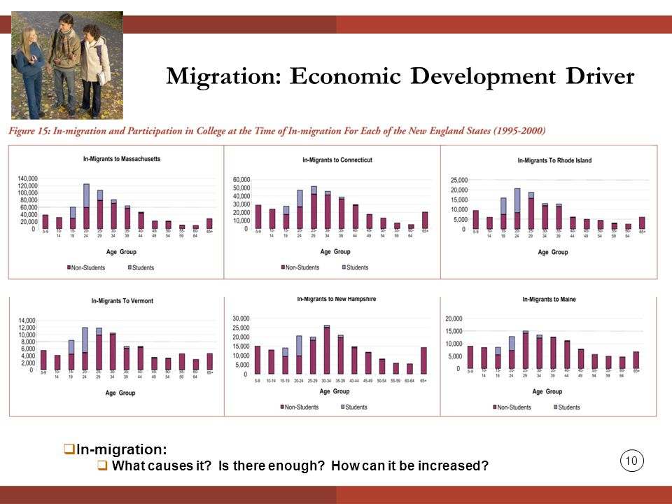 Migration: Economic Development Driver  In-migration:  What causes it.