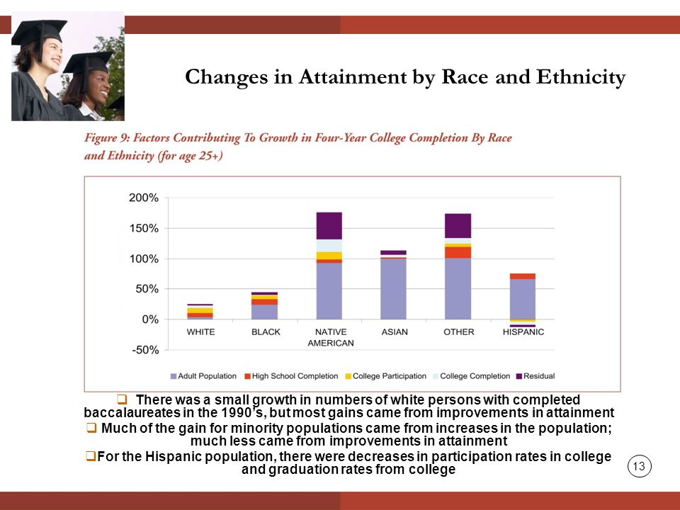 Changes in Attainment by Race and Ethnicity  There was a small growth in numbers of white persons with completed baccalaureates in the 1990's, but most gains came from improvements in attainment  Much of the gain for minority populations came from increases in the population; much less came from improvements in attainment  For the Hispanic population, there were decreases in participation rates in college and graduation rates from college 13
