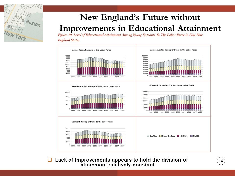  Lack of Improvements appears to hold the division of attainment relatively constant New England's Future without Improvements in Educational Attainment 14