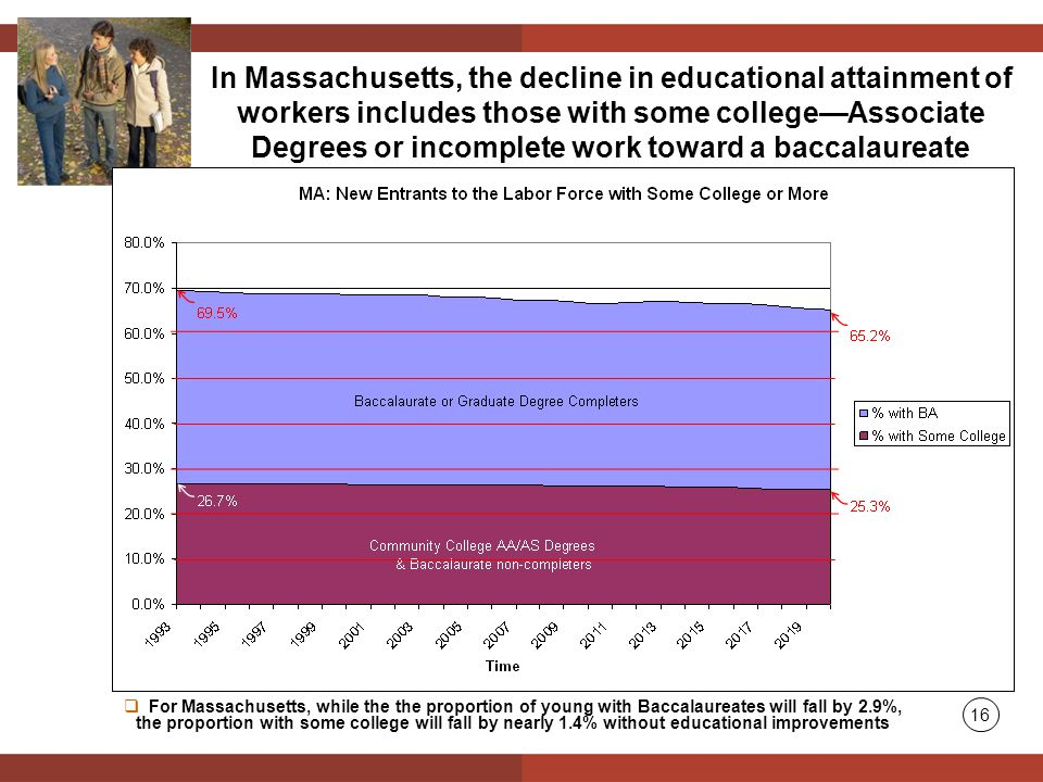 In Massachusetts, the decline in educational attainment of workers includes those with some college—Associate Degrees or incomplete work toward a baccalaureate 16  For Massachusetts, while the the proportion of young with Baccalaureates will fall by 2.9%, the proportion with some college will fall by nearly 1.4% without educational improvements