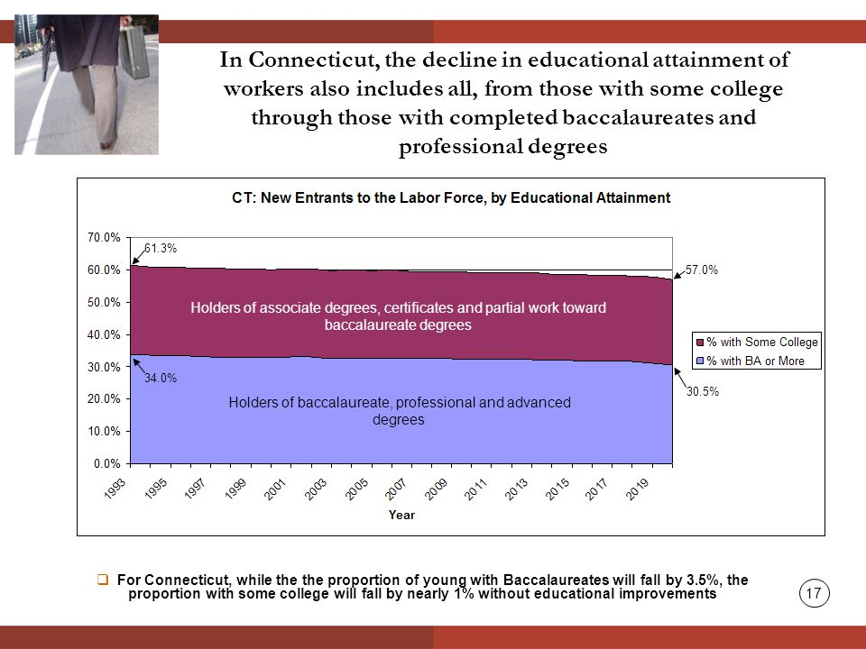 In Connecticut, the decline in educational attainment of workers also includes all, from those with some college through those with completed baccalaureates and professional degrees  For Connecticut, while the the proportion of young with Baccalaureates will fall by 3.5%, the proportion with some college will fall by nearly 1% without educational improvements 61.3% 57.0% 34.0% 30.5% Holders of associate degrees, certificates and partial work toward baccalaureate degrees Holders of baccalaureate, professional and advanced degrees 17