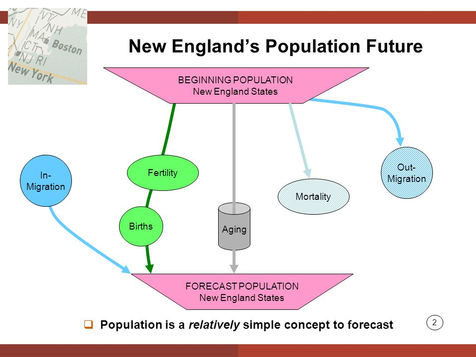  Population is a relatively simple concept to forecast In- Migration Fertility Out- Migration Mortality BEGINNING POPULATION New England States FORECAST POPULATION New England States Births Aging New England's Population Future 2