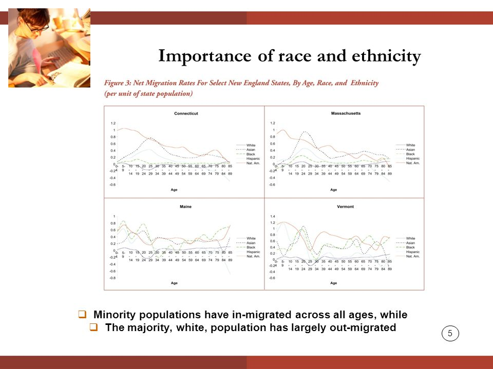  Minority populations have in-migrated across all ages, while  The majority, white, population has largely out-migrated Importance of race and ethnicity 5