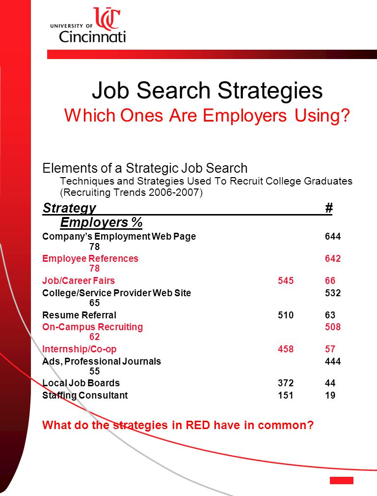 Job Search Strategies Which Ones Are Employers Using.
