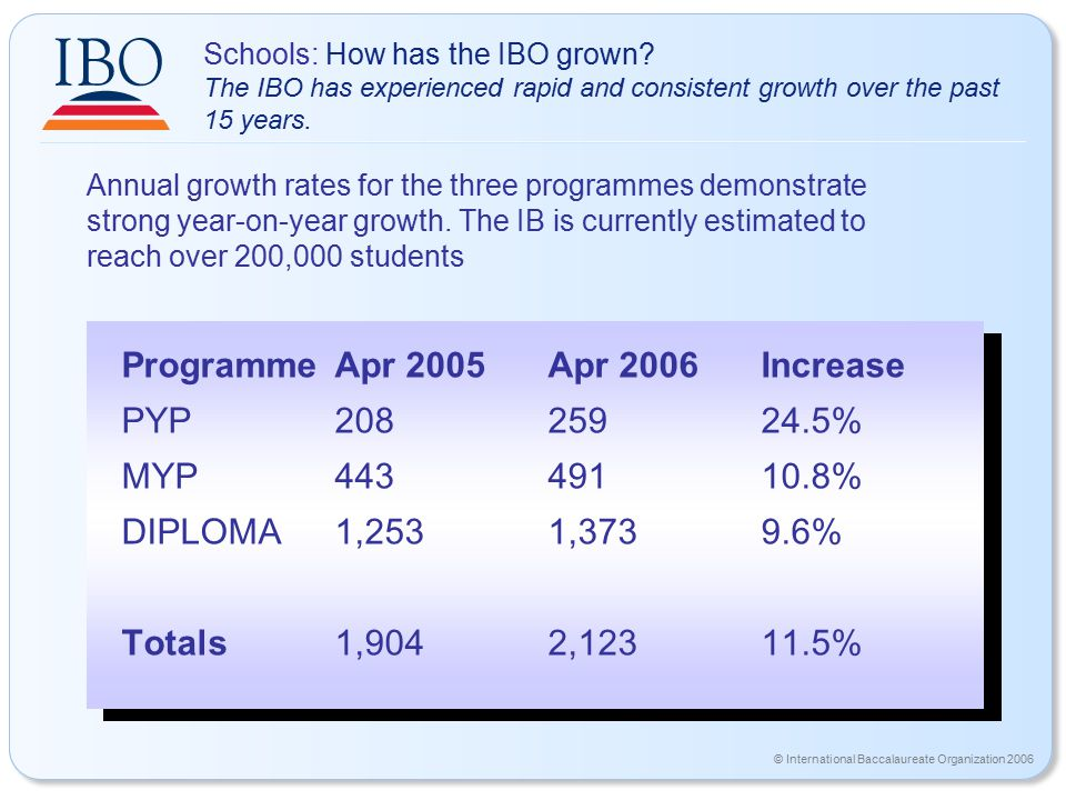 © International Baccalaureate Organization 2006 Schools: How has the IBO grown.