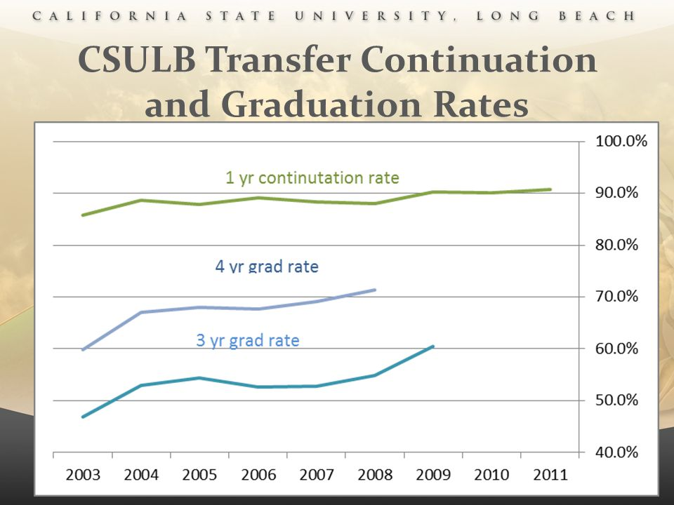 CSULB Transfer Continuation and Graduation Rates